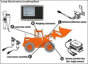 Pay Loader Weighing